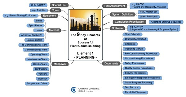 Commissioning Training - MindMap - The 9 Key Elements - COMMISSIONING PLANNING