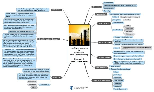 Commissioning Training - MindMap - The 9 Key Elements - P&ID CHECKING